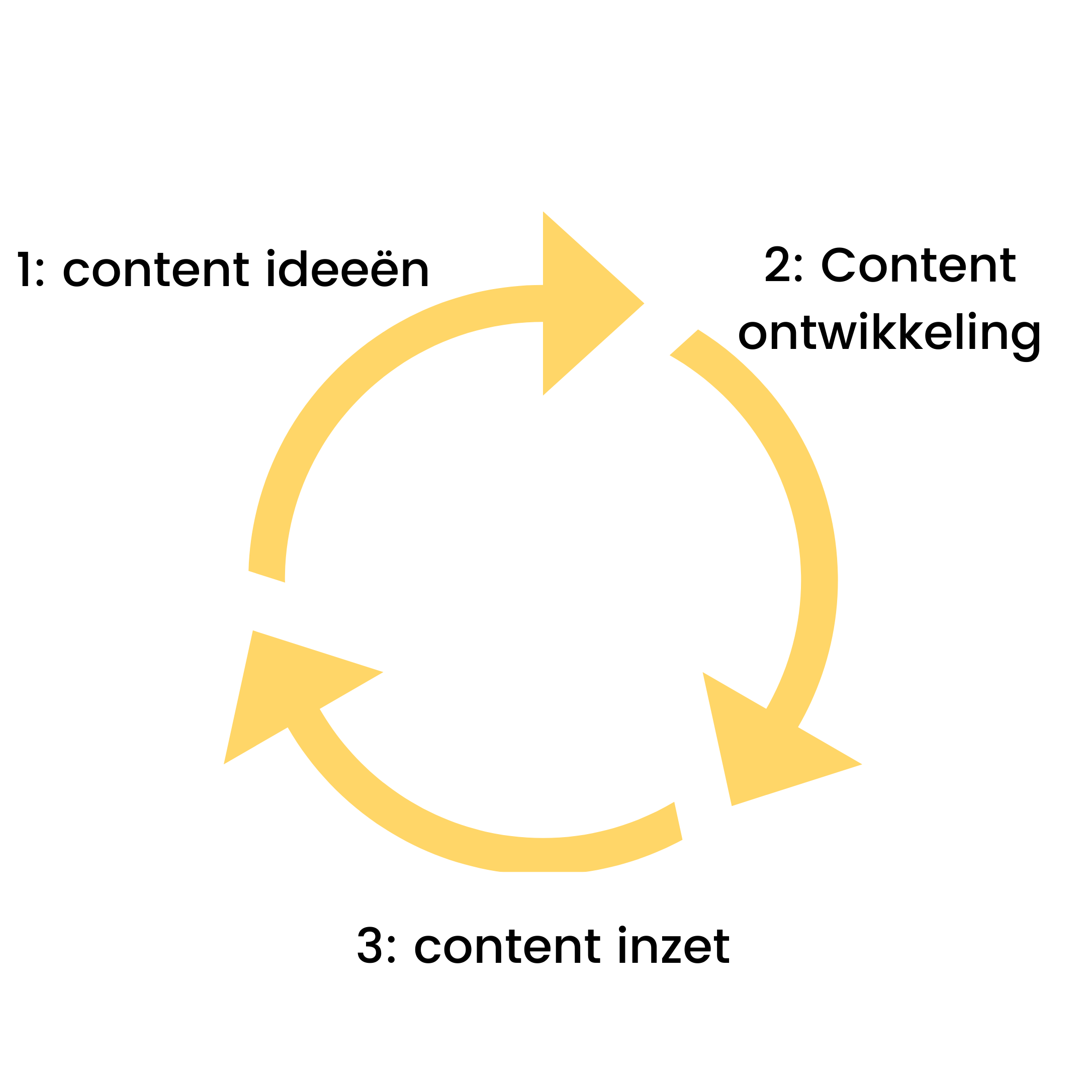 contentmarketing proces