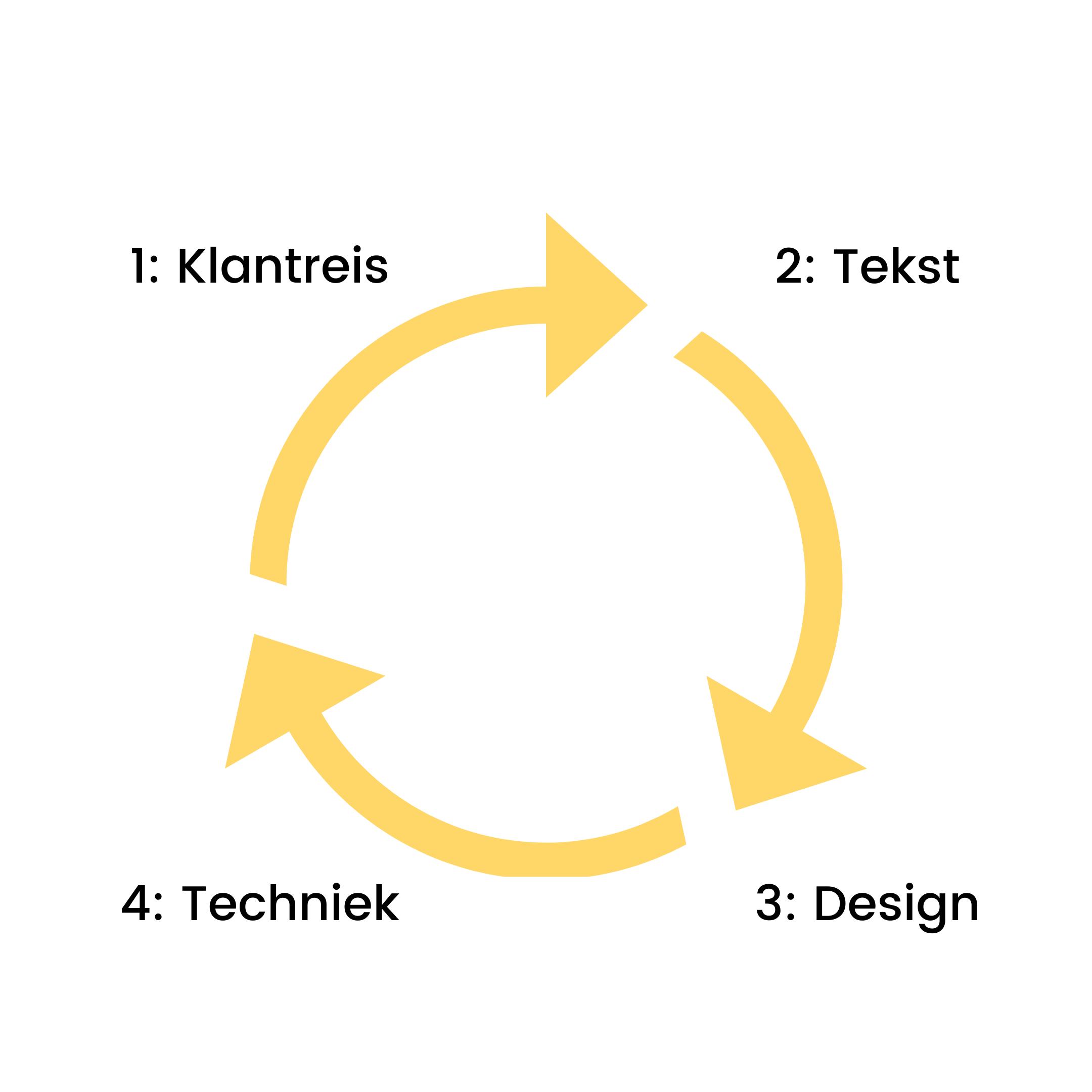 Ebook ontwikkeling
