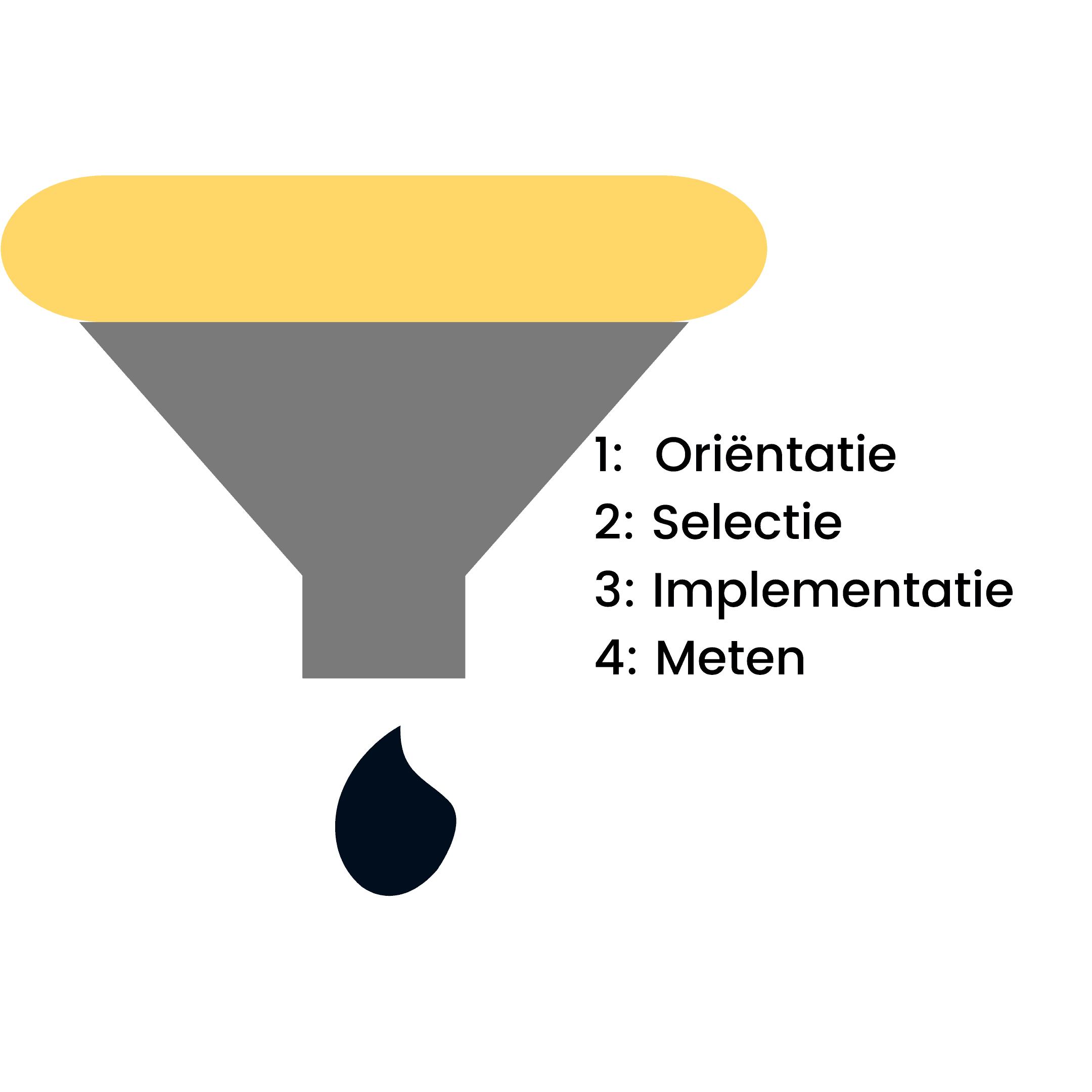 Custom campagne werkwijze