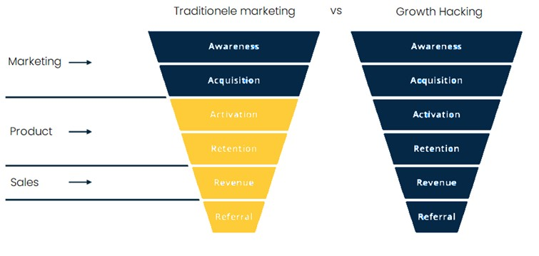 Traditionele marketing vs growth hacking