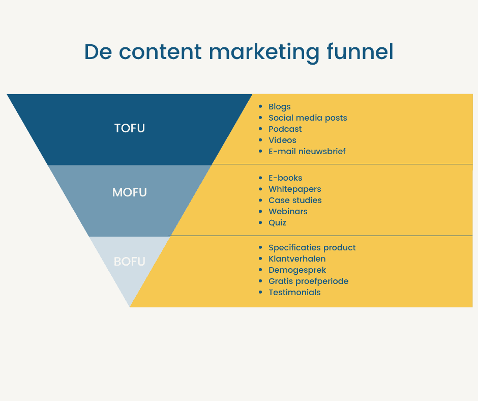content marketing funnel template