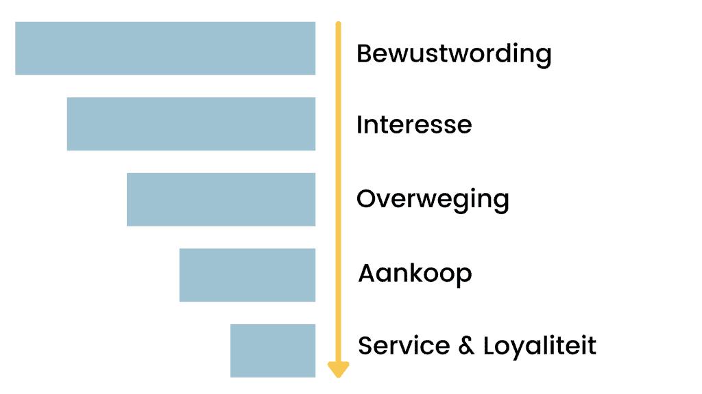 b2b customer journey voorbeeld