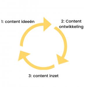 contentmarketing proces